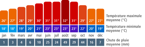Climat à Varadero