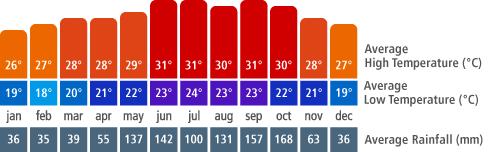Cuba Climate