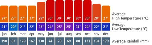 Puerto Plata Climate