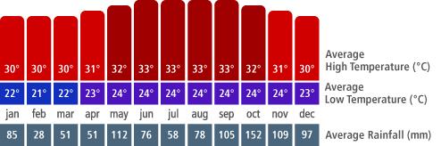 http://staticcontent.transat.com/destinations/en/Jamaica/MontegoBay/climate.png