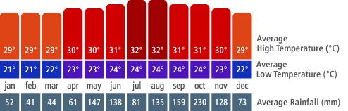 Jamaica climate