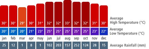 Manzanillo Climate