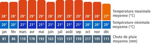 Climat Colombie