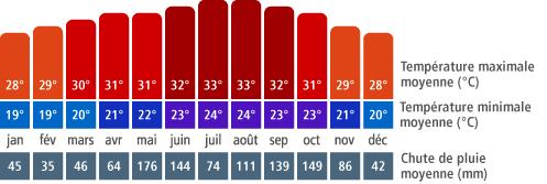 Climat Holguín