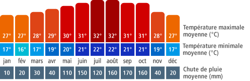 Climat Cayo Santa Maria