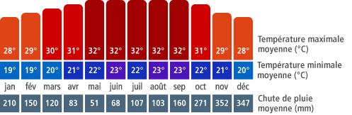Climat Roatán