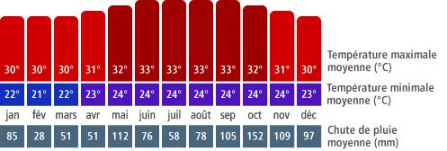 Climat Montego Bay