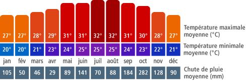 Cancun Climate