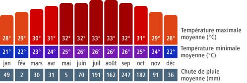 Climat à Cozumel