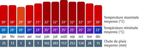 Climat Manzanillo