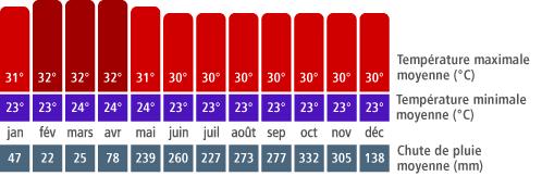 Climat du Panama