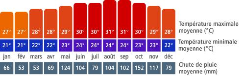 Climat à La Romana