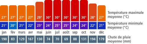Climat Puerto   Plata
