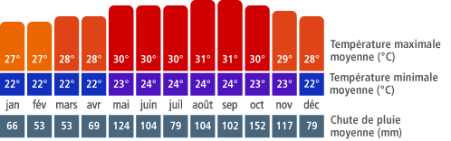 Climat Punta Cana