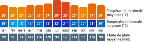 Climat Samaná